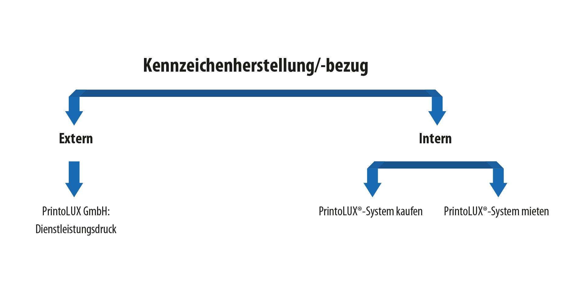printolux-kennzeichenherstellung-bezug