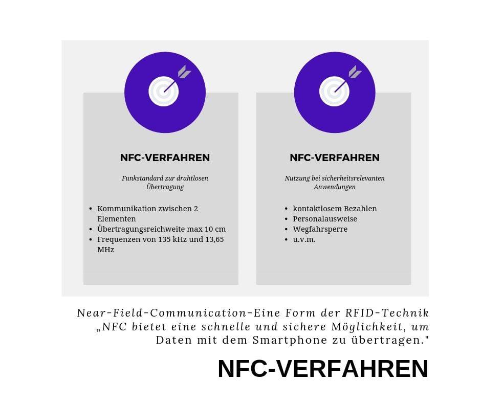 NFC-Verfahren