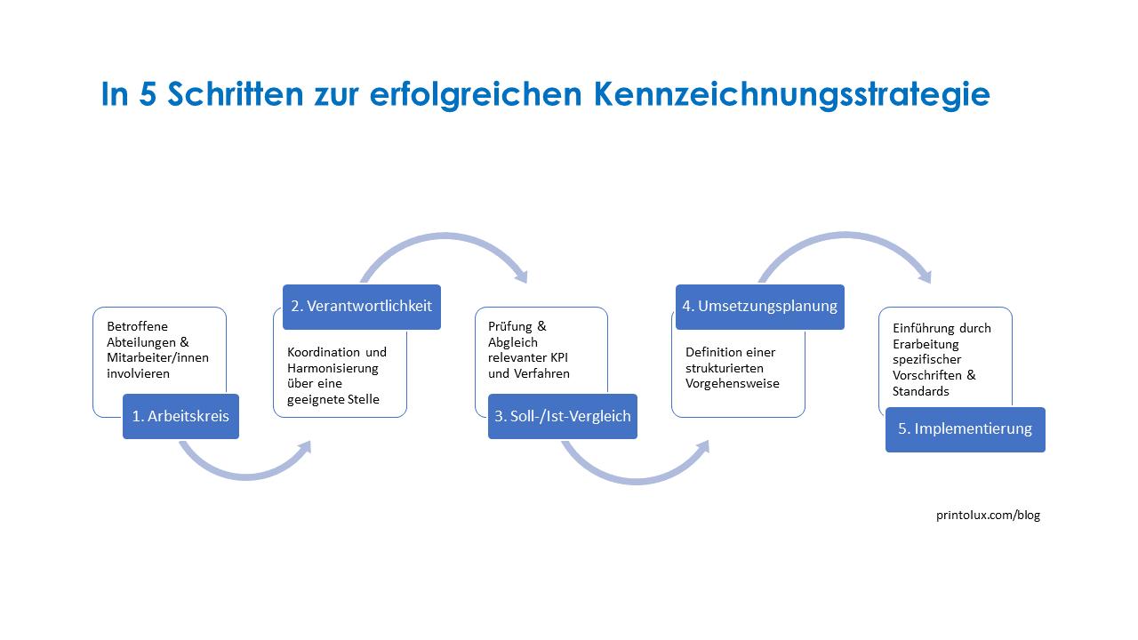 printolux-fünf-schritte-zur-erfolgreichen-kennzeichnungsstrategie