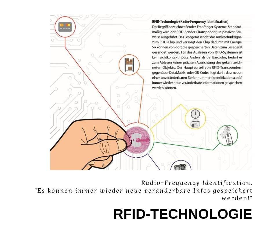 RFID-Technologie
