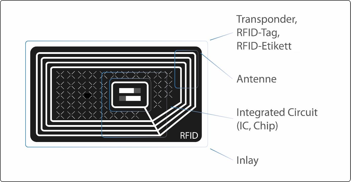 printolux-rfid-transponder-aufbau