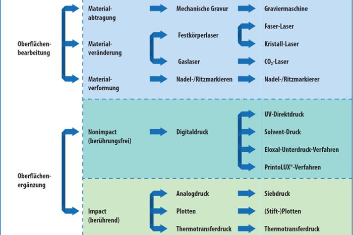 Industrielle Kennzeichnungsverfahren: 7 wissenswerte Fakten